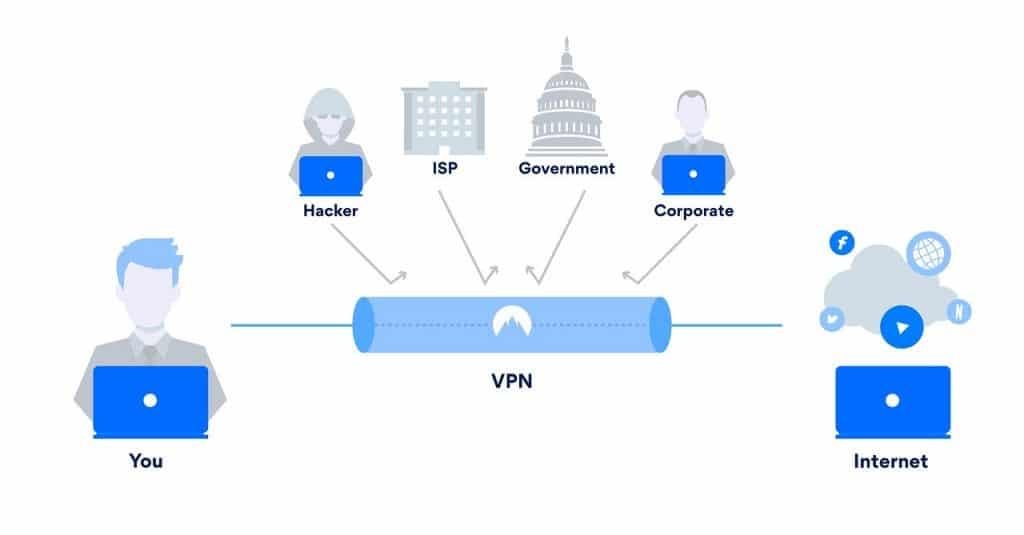 critères pour choisir un VPN payant